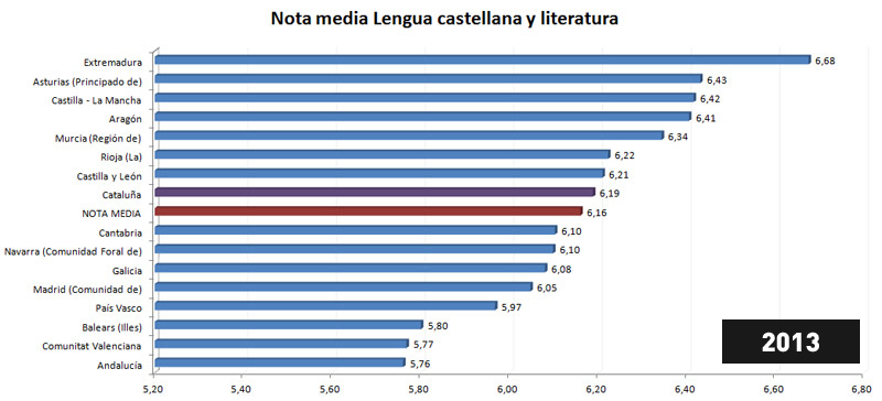 Nivel de castellano - Promedio notas selectividad por Comunidades Autónomas - 2013