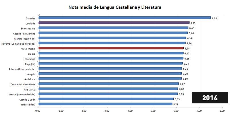 Nivel de castellano - Promedio notas selectividad por Comunidades Autónomas - 2014