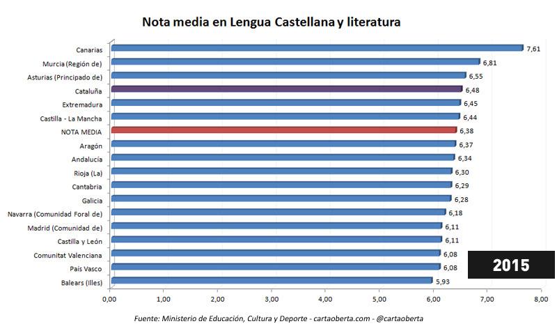 Nivel de castellano - Promedio notas selectividad por Comunidades Autónomas - 2015