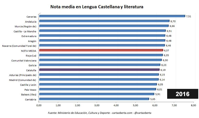 En un tercio de España NO SE PUEDE ESTUDIAR EN ESPAÑOL Nota-media-lengua-castellana-2016
